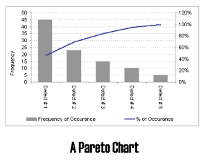 how-to-create-a-pareto-chart-in-excel