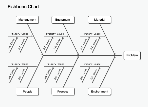 Najera consulting group inc tuesdays tool of the trade cause fishbone diagram template ccuart Image collections