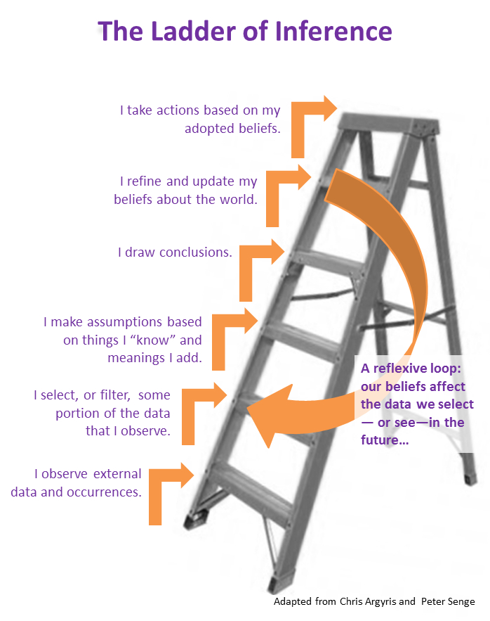 the ladder of inference designed by chris argyris essay The organizational theorist chris argyris named this process: the ladder of inference because you climb this ladder unconsciously, the conclusion seems to you as obvious as the facts themselves.
